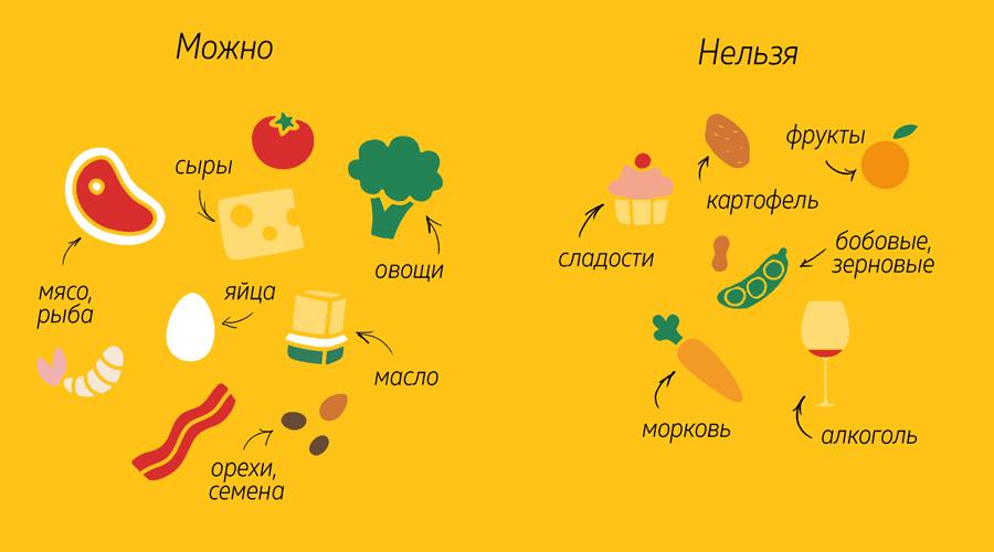 меню диеты кетогенной