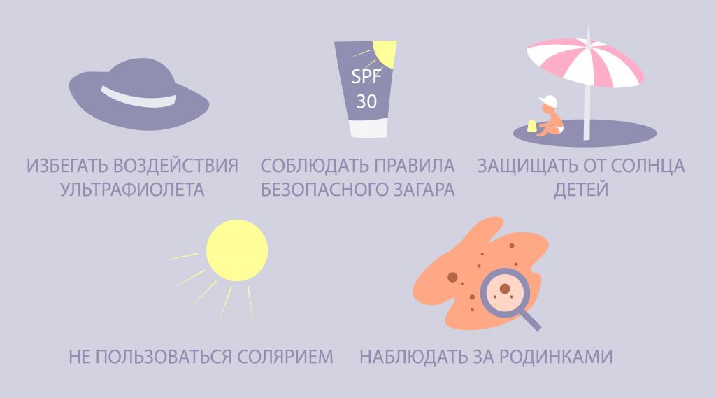 melanoma profilaktika